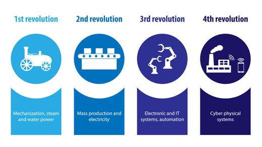 انقلابهای صنعتی مختلف